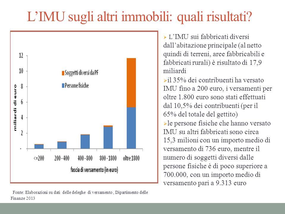 L'IMU sugli altri immobili: quali risultati