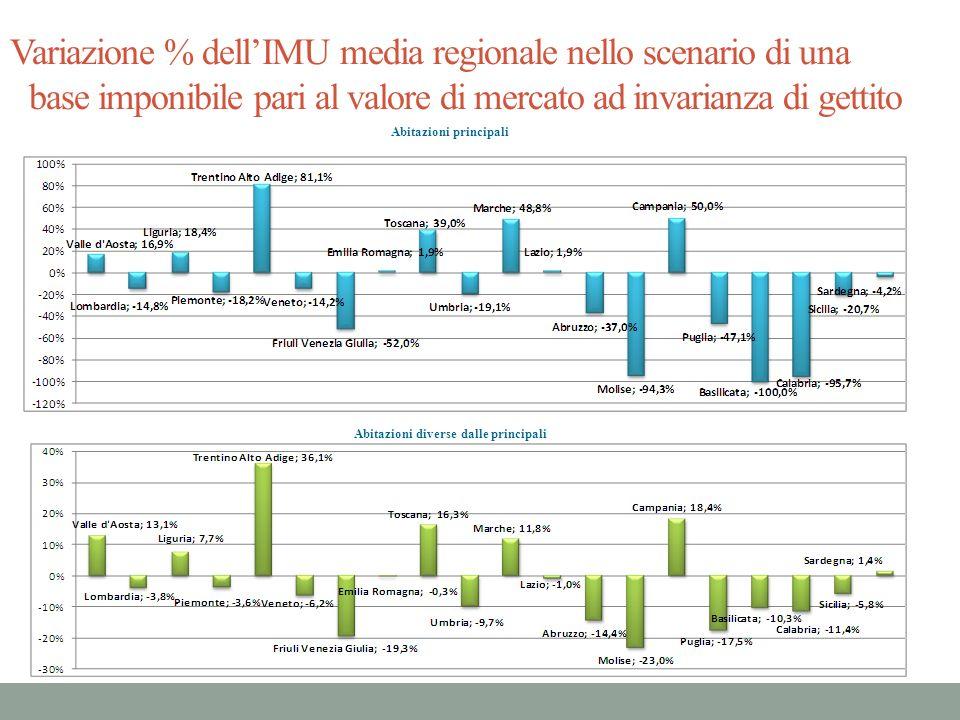 Variazione % dell'IMU media regionale nello scenario di una base imponibile pari al valore di mercato ad invarianza di gettito