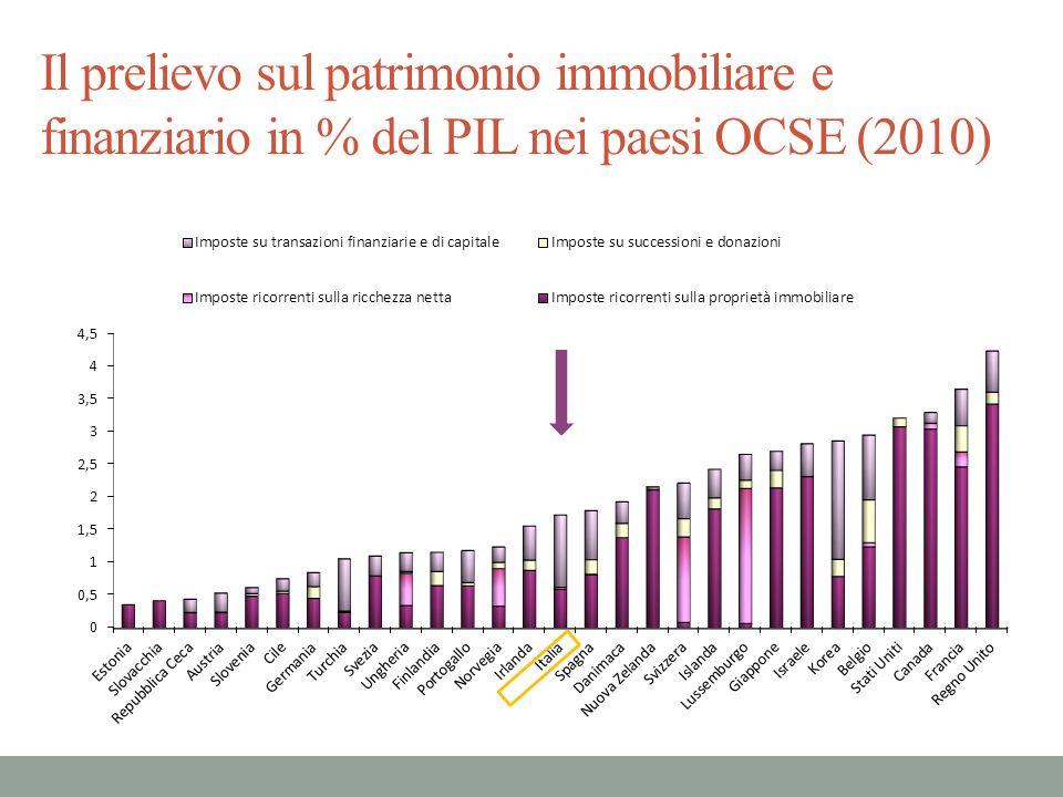 Il prelievo sul patrimonio immobiliare e finanziario in % del PIL nei paesi OCSE (2010)