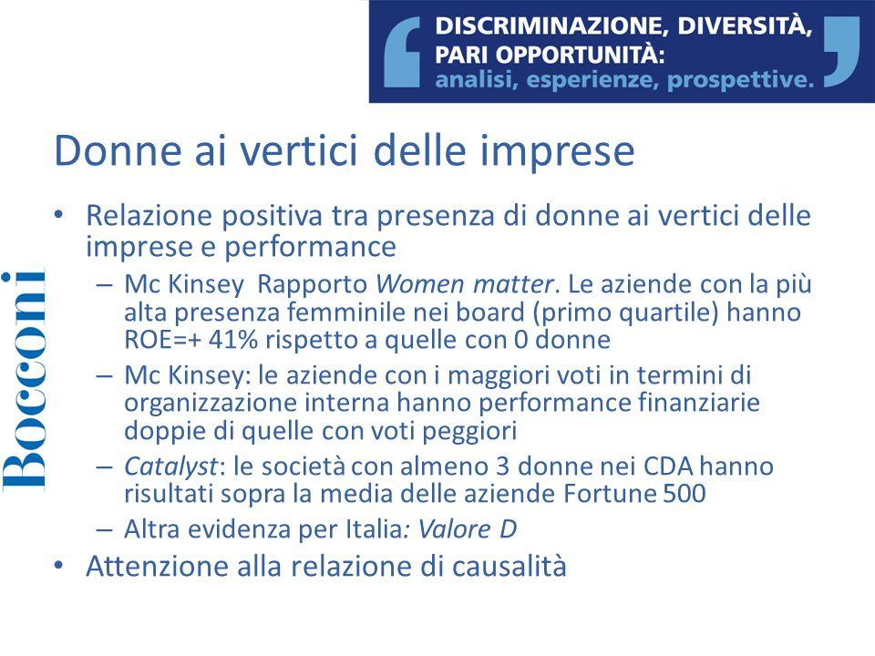 Donne ai vertici delle imprese