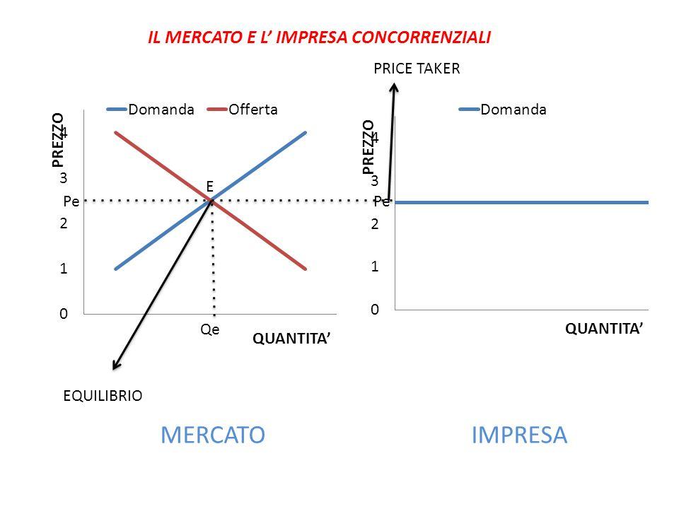 IL MERCATO E L' IMPRESA CONCORRENZIALI