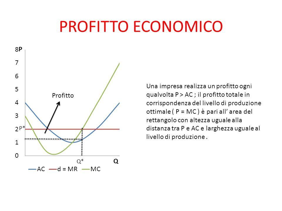 PROFITTO ECONOMICO