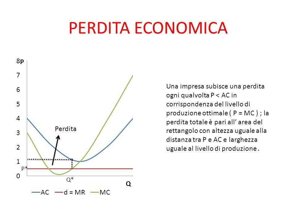 PERDITA ECONOMICA