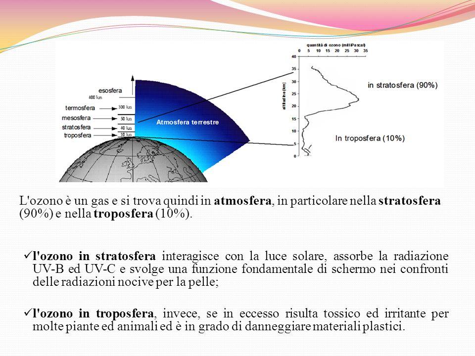 L ozono è un gas e si trova quindi in atmosfera, in particolare nella stratosfera (90%) e nella troposfera (10%).