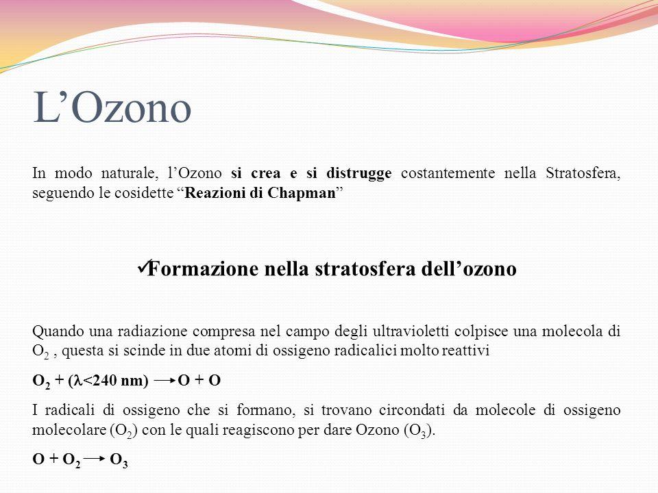 Formazione nella stratosfera dell'ozono