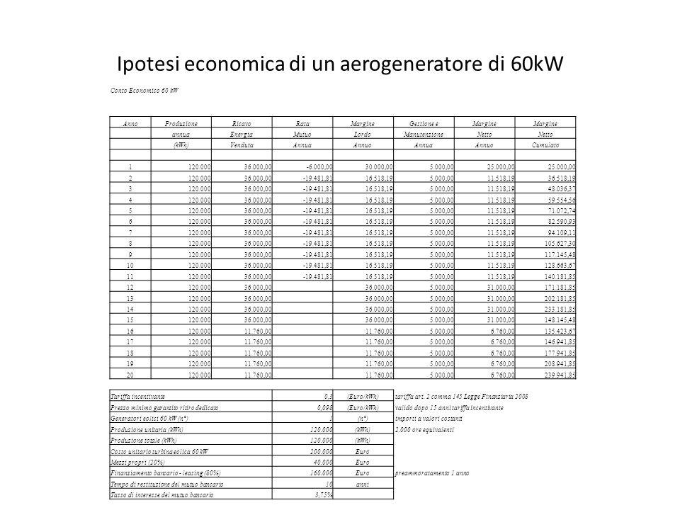 Ipotesi economica di un aerogeneratore di 60kW