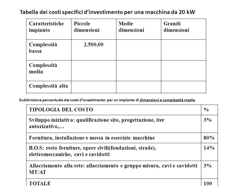 Tabella dei costi specifici d'investimento per una macchina da 20 kW