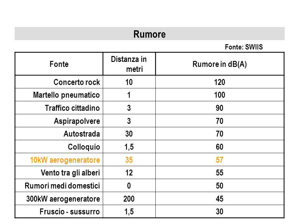 Rumore Fonte Distanza in metri Rumore in dB(A) Concerto rock 10 120