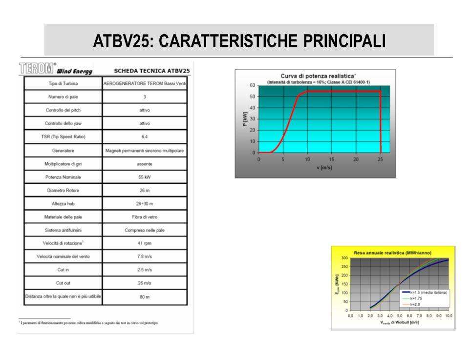ATBV25: CARATTERISTICHE PRINCIPALI