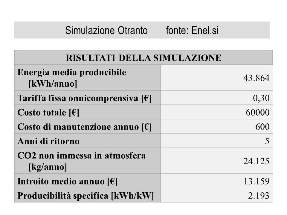 Simulazione Otranto fonte: Enel.si