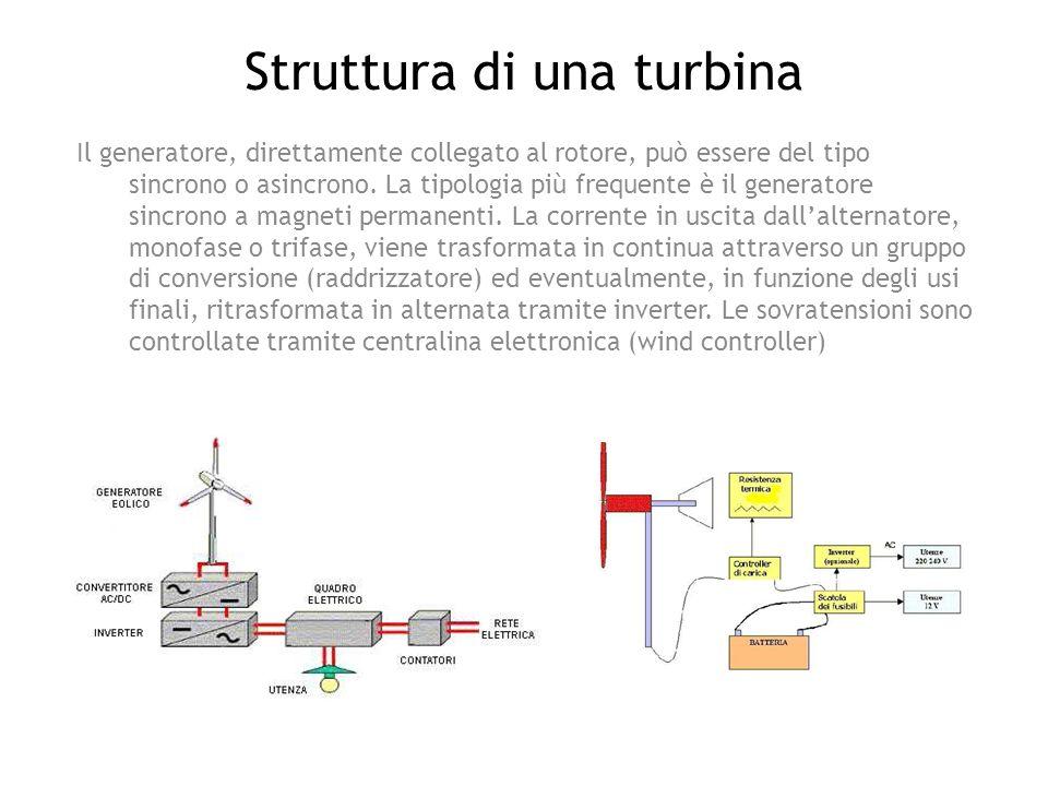 Struttura di una turbina