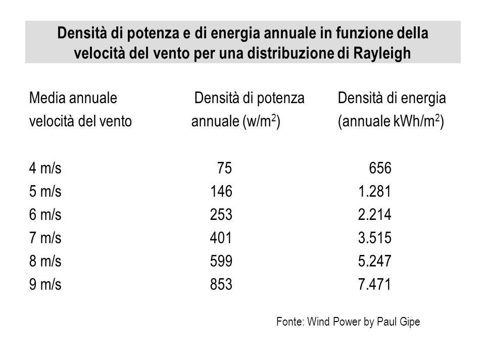 Densità di potenza e di energia annuale in funzione della velocità del vento per una distribuzione di Rayleigh