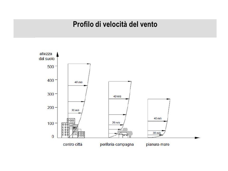 Profilo di velocità del vento