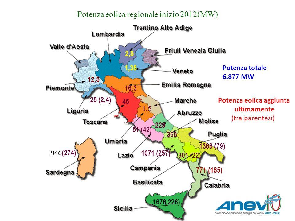 Potenza eolica regionale inizio 2012(MW)