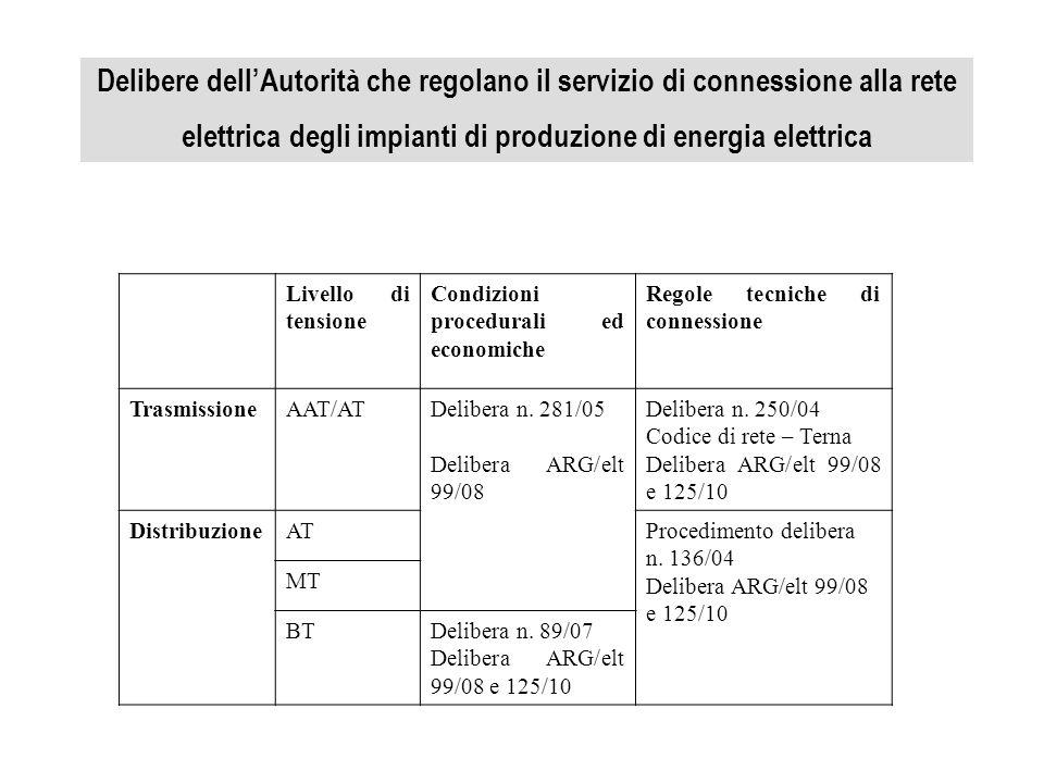 Delibere dell'Autorità che regolano il servizio di connessione alla rete elettrica degli impianti di produzione di energia elettrica