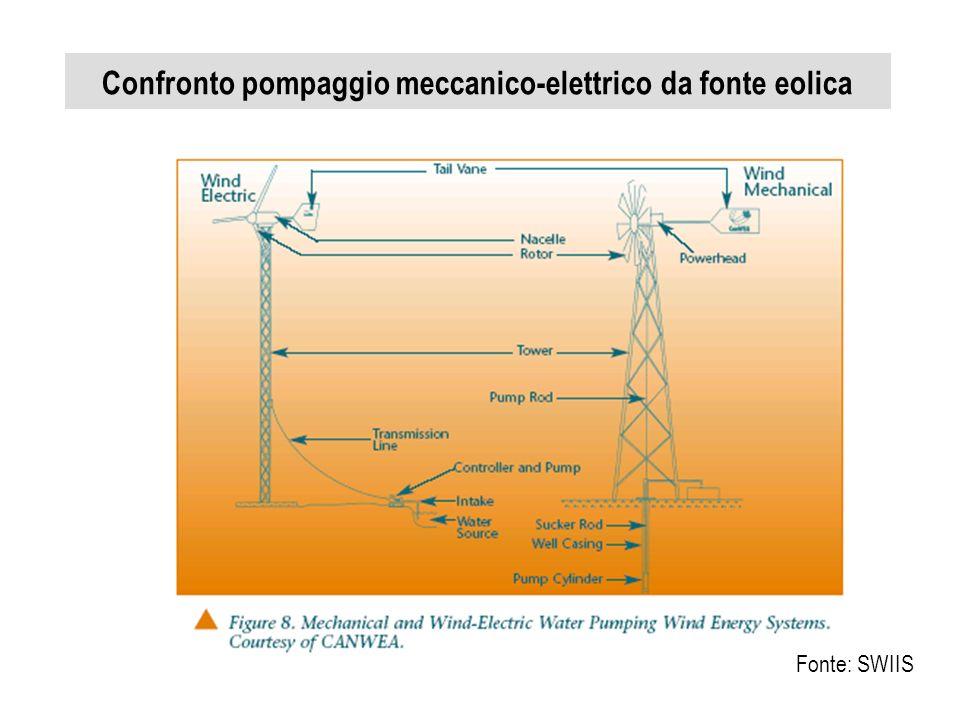Confronto pompaggio meccanico-elettrico da fonte eolica