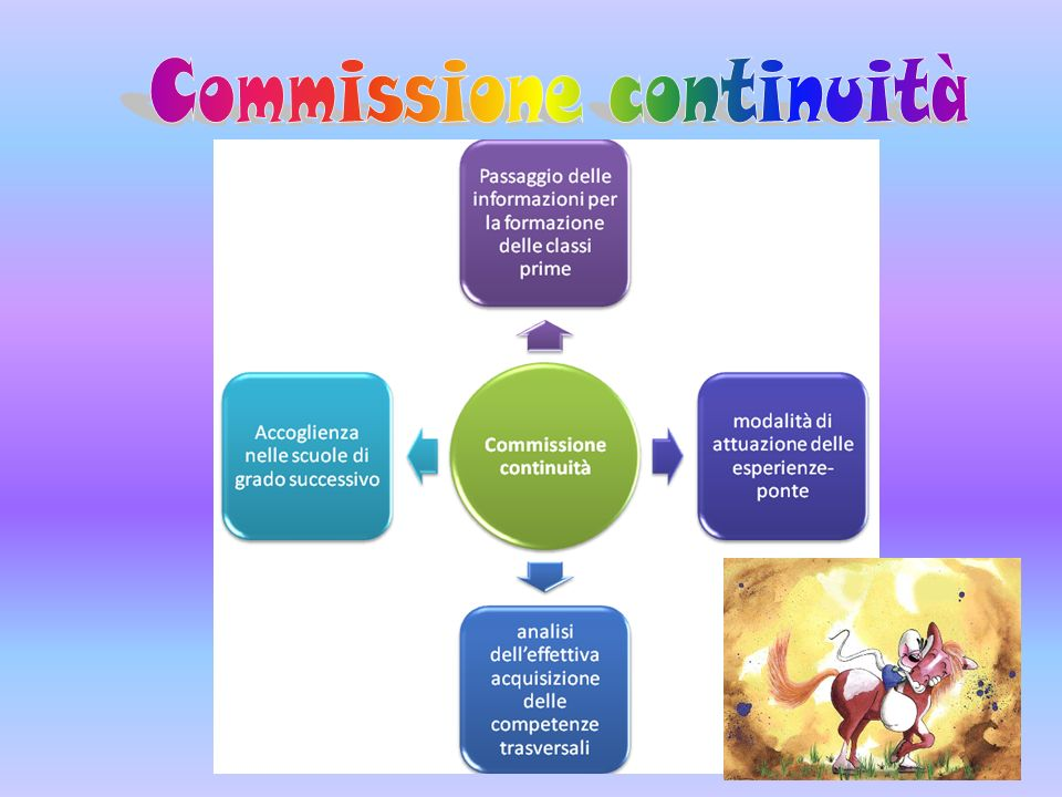 Commissione continuità