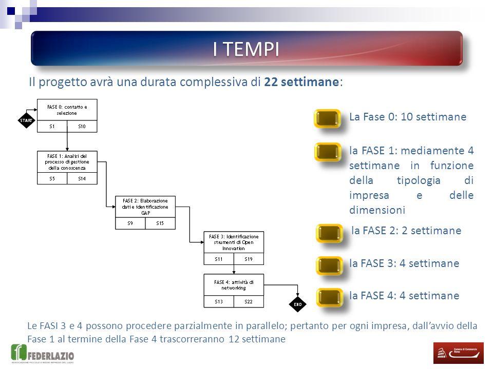 I TEMPI Il progetto avrà una durata complessiva di 22 settimane: