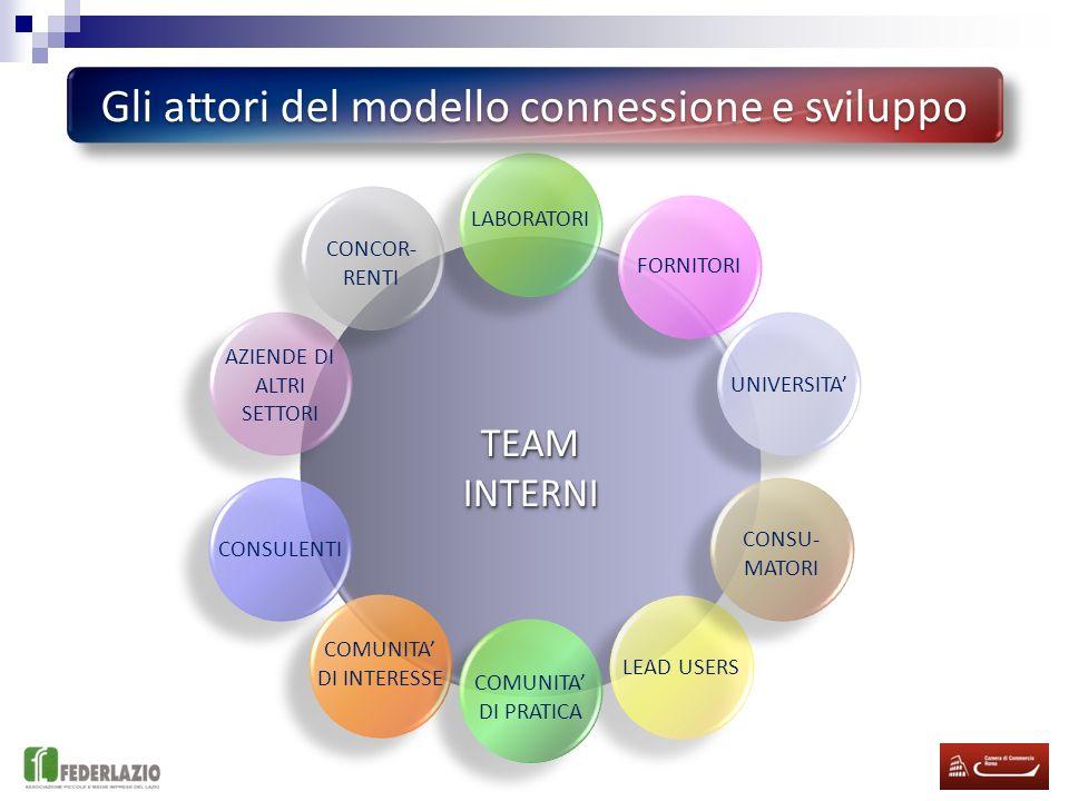 Gli attori del modello connessione e sviluppo