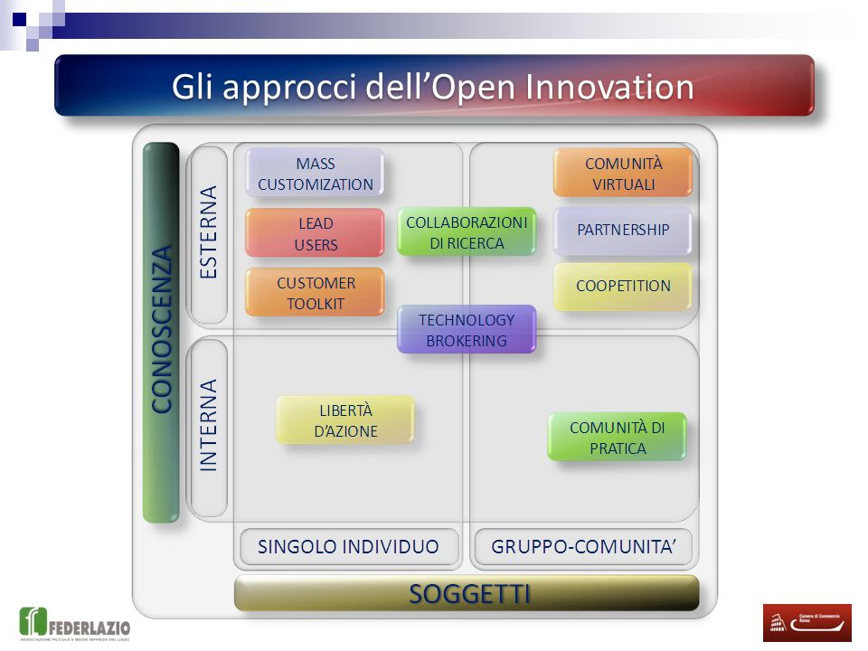 Gli approcci dell'Open Innovation