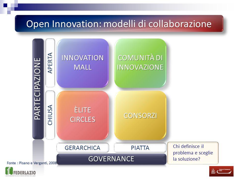 Open Innovation: modelli di collaborazione