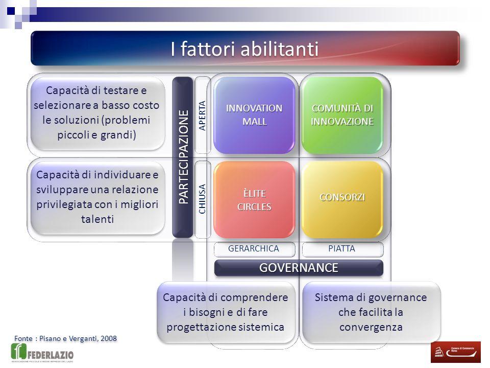 I fattori abilitanti PARTECIPAZIONE GOVERNANCE