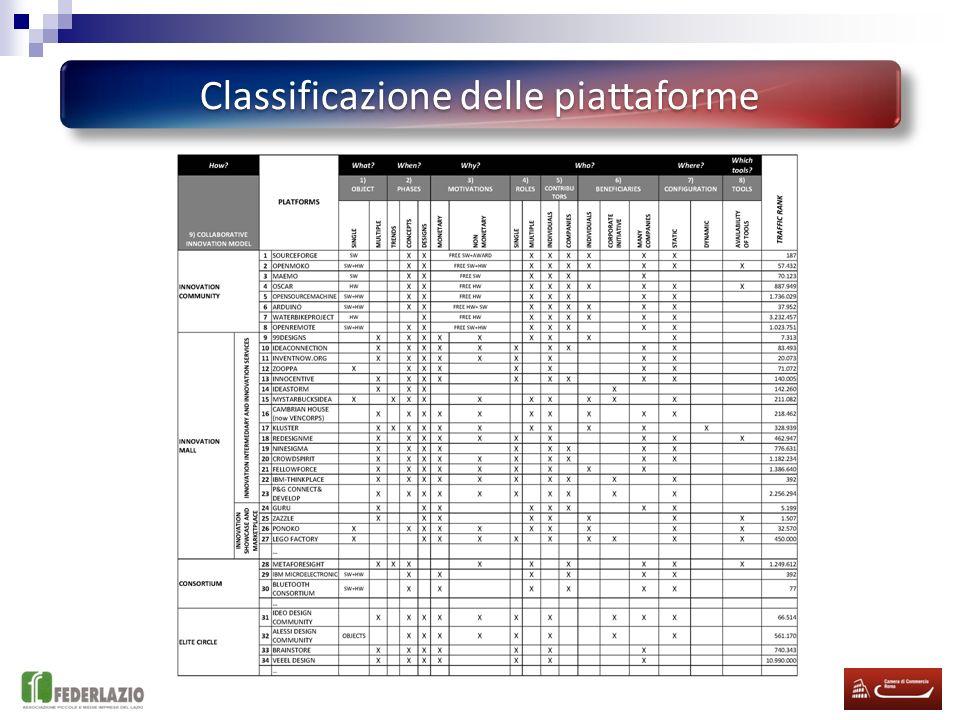 Classificazione delle piattaforme