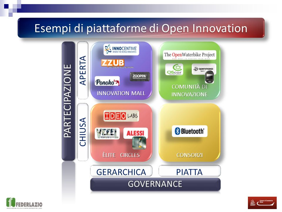 Esempi di piattaforme di Open Innovation