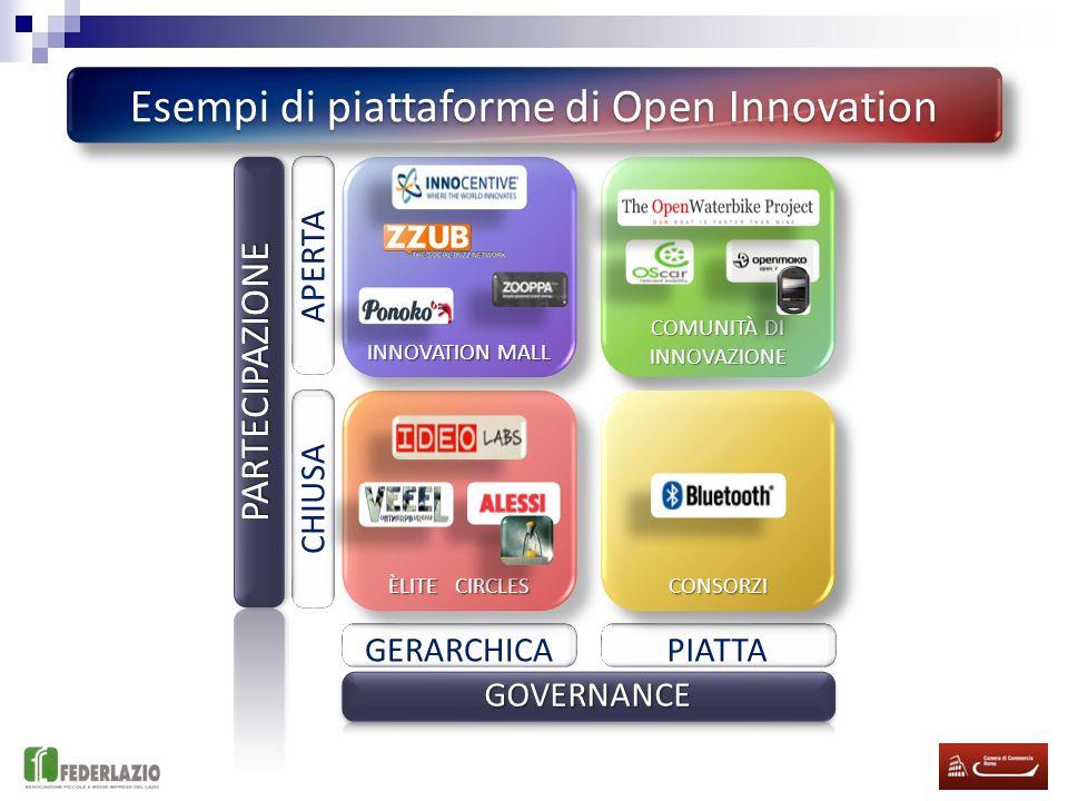 Esempi di piattaforme di Open Innovation