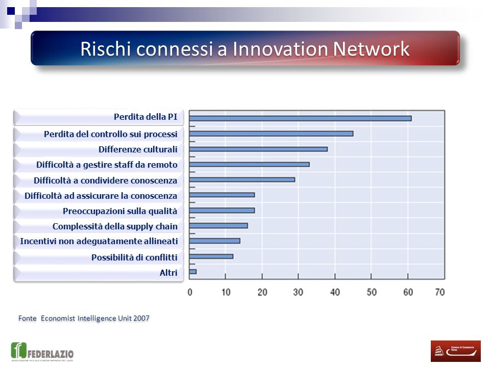 Rischi connessi a Innovation Network