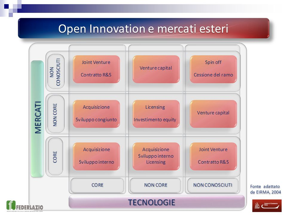 Open Innovation e mercati esteri