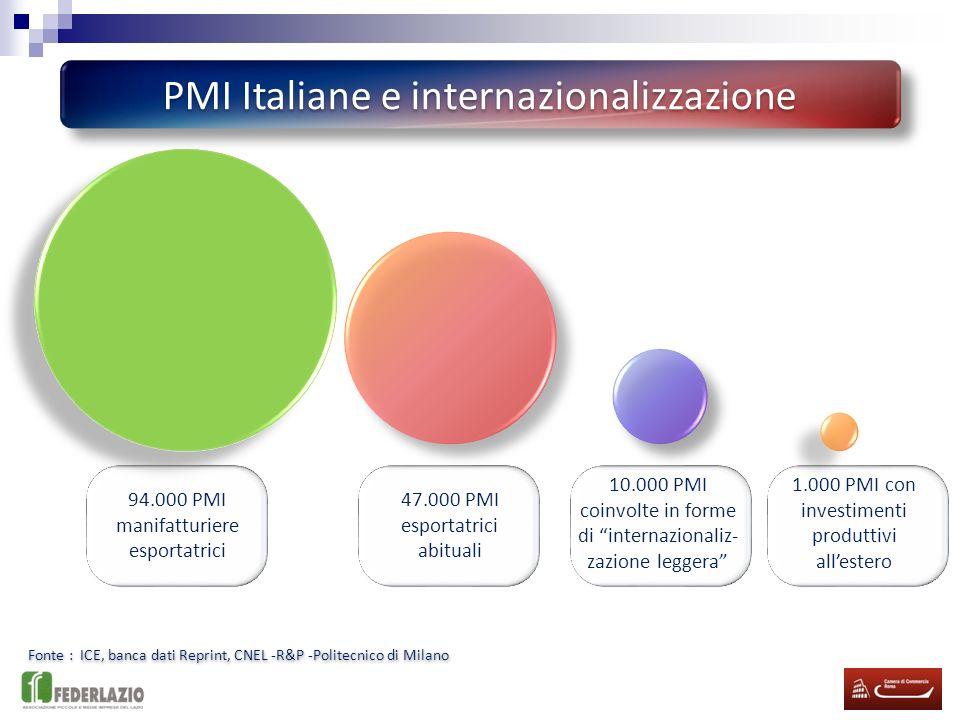 PMI Italiane e internazionalizzazione