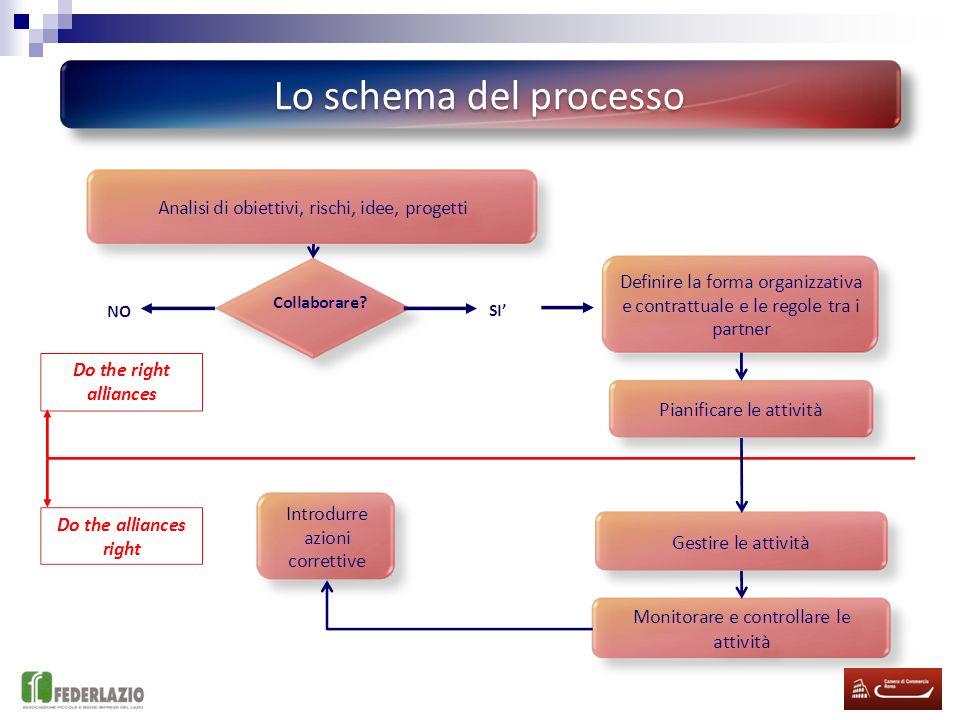 Corso FSE cod. 2008_1A.07.116 - Tecniche innovative per gestire comunicazioni e relazioni aziendali efficaci