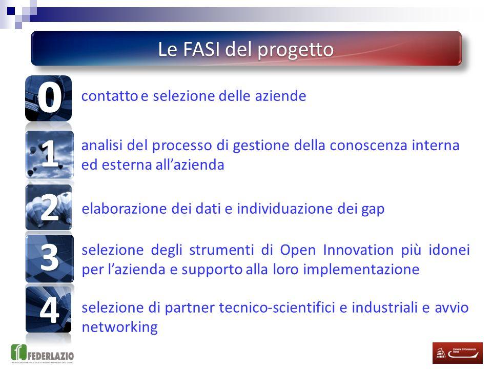 1 2 3 4 Le FASI del progetto contatto e selezione delle aziende