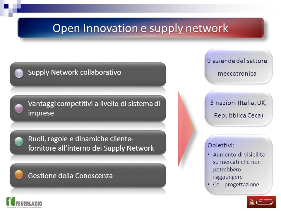 Open Innovation e supply network