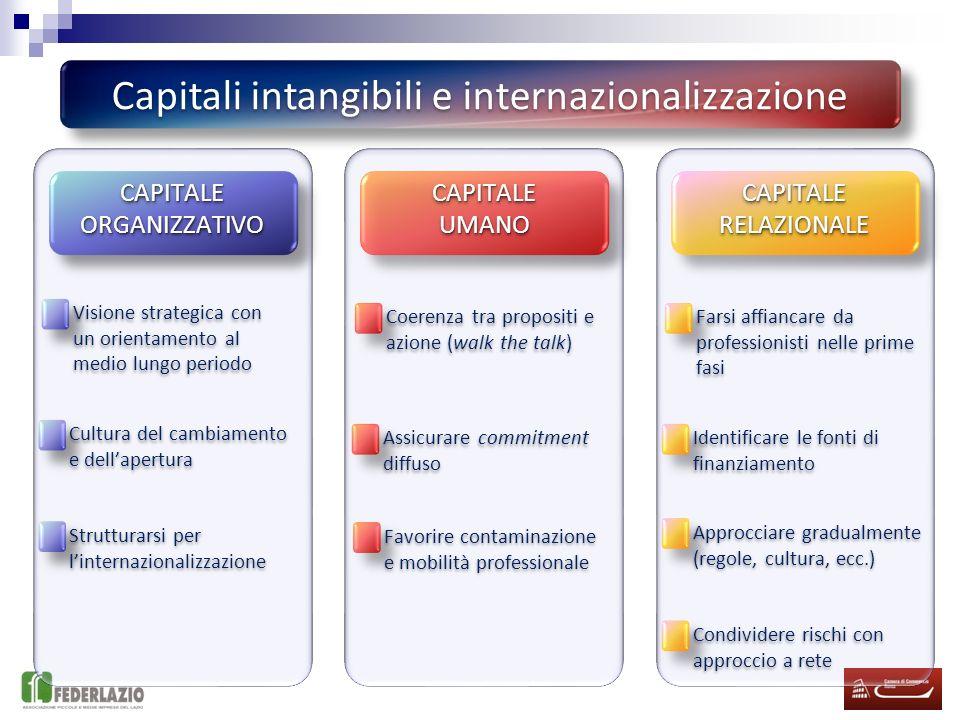 Capitali intangibili e internazionalizzazione