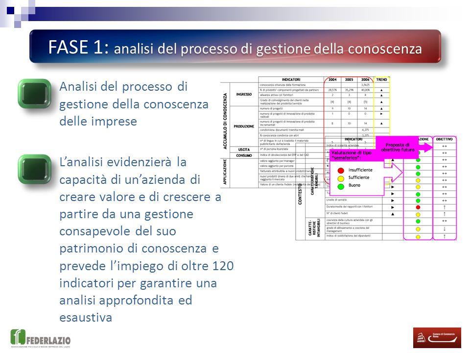 FASE 1: analisi del processo di gestione della conoscenza