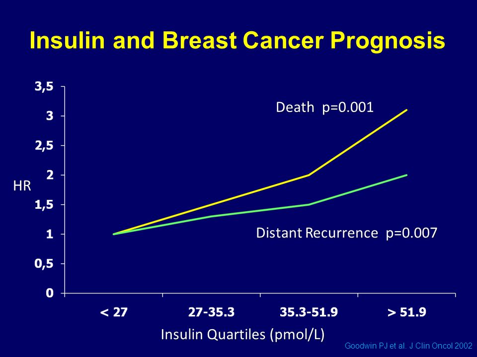 Insulin and Breast Cancer Prognosis