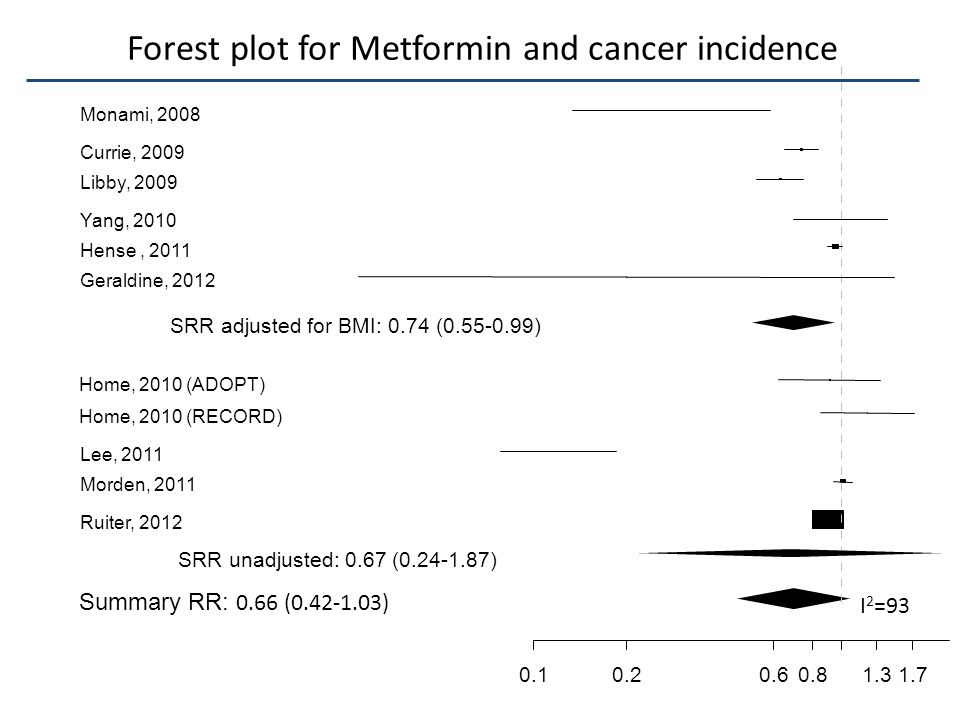 Forest plot for Metformin and cancer incidence
