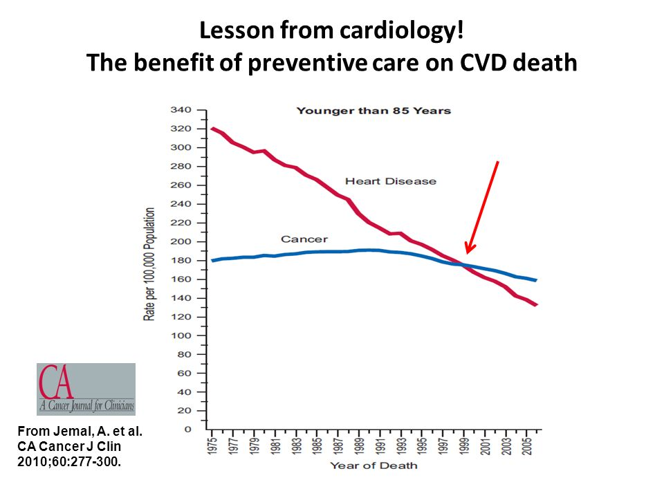 Lesson from cardiology! The benefit of preventive care on CVD death