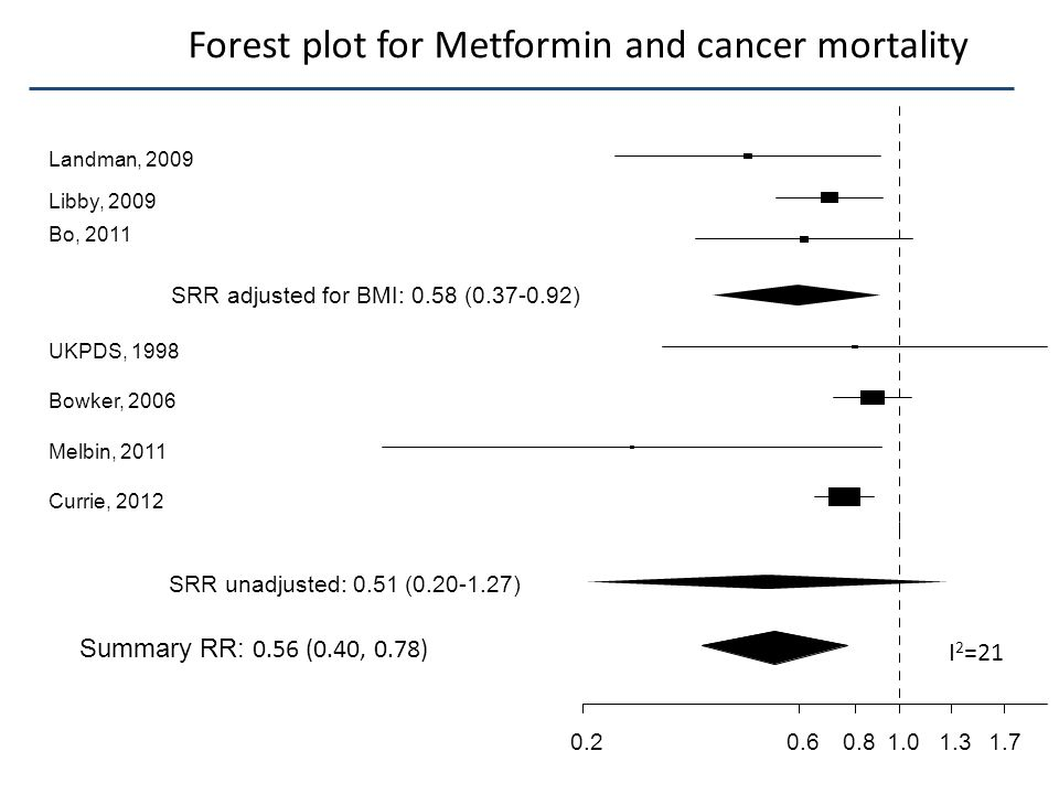 Forest plot for Metformin and cancer mortality