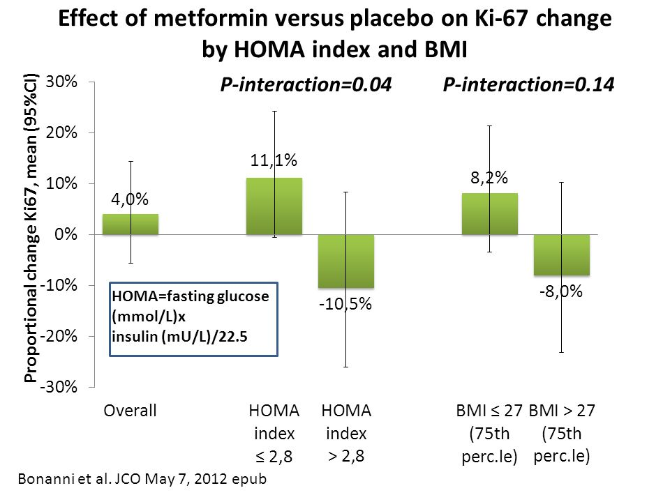 Effect of metformin versus placebo on Ki-67 change
