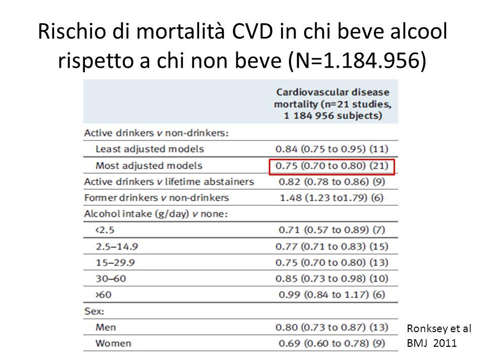 Rischio di mortalità CVD in chi beve alcool rispetto a chi non beve (N=1.184.956)