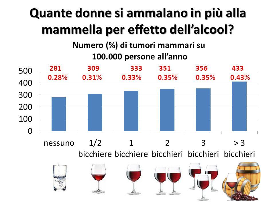 Quante donne si ammalano in più alla mammella per effetto dell'alcool