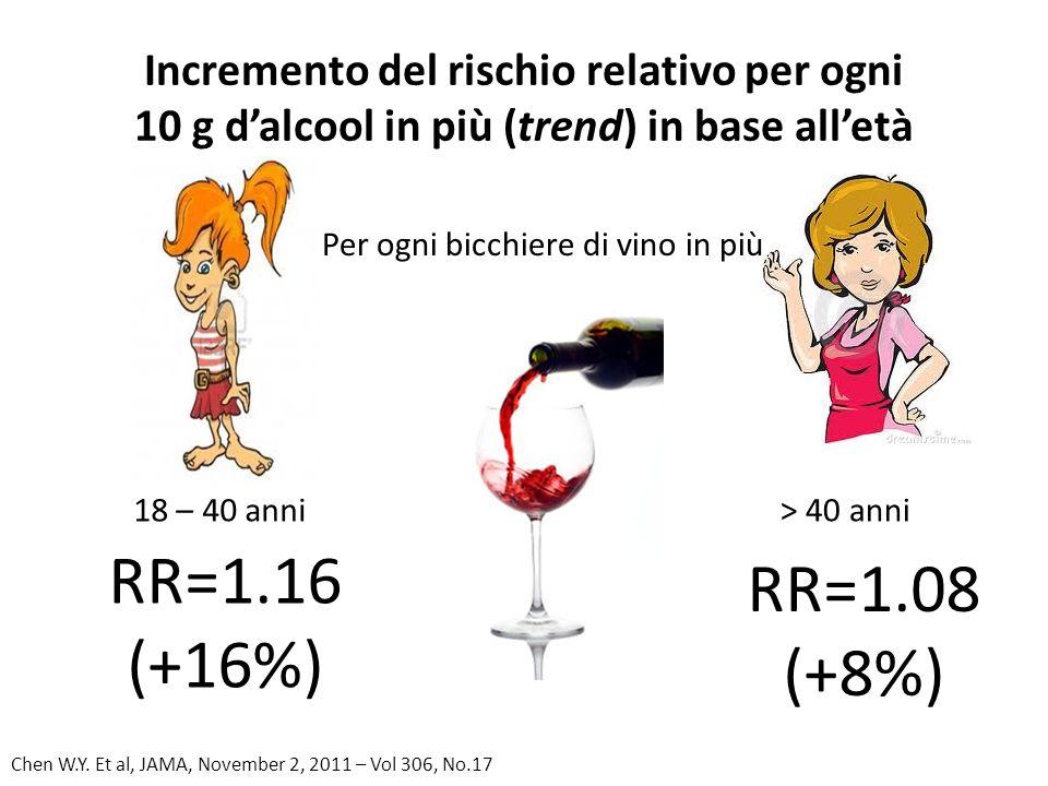 Incremento del rischio relativo per ogni 10 g d'alcool in più (trend) in base all'età