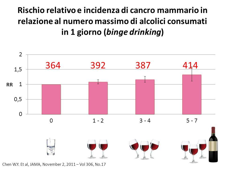 Rischio relativo e incidenza di cancro mammario in relazione al numero massimo di alcolici consumati in 1 giorno (binge drinking)