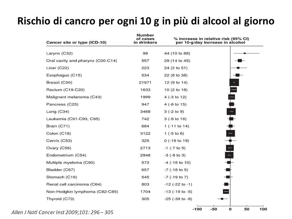 Rischio di cancro per ogni 10 g in più di alcool al giorno