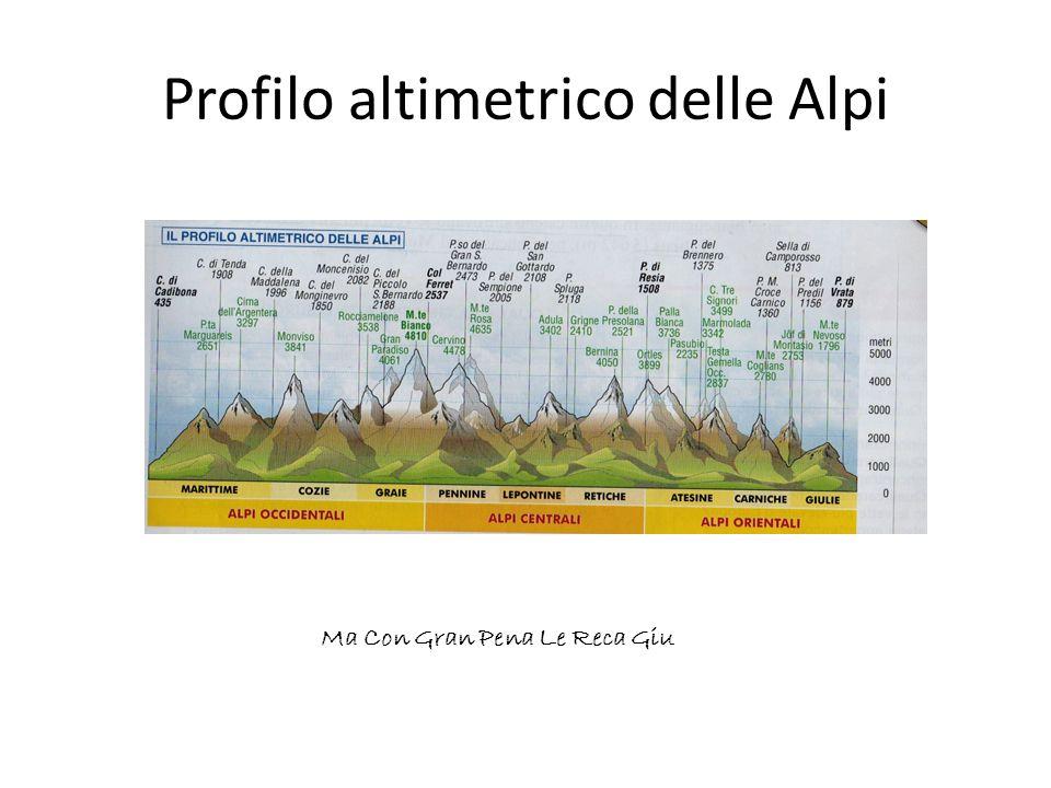 Profilo altimetrico delle Alpi