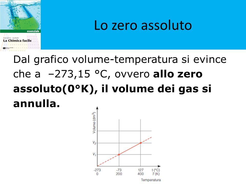 Lo zero assoluto Dal grafico volume-temperatura si evince