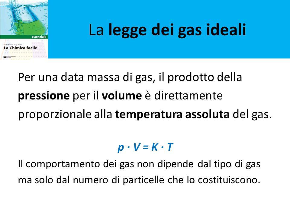 La legge dei gas ideali Per una data massa di gas, il prodotto della